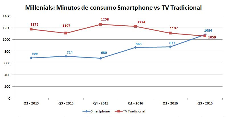 millennials tv