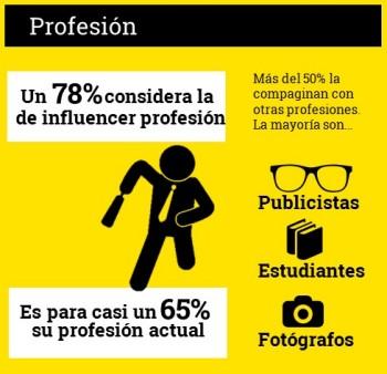 De profesión, influencer: Para casi el 65% de los encuestados es su profesión actual