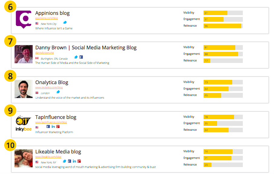50 of the best global Influence Marketing blogs